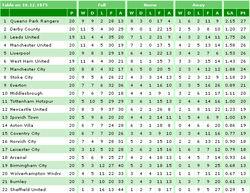 qpr_derby_tabell