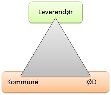 trekant-leverandor-iod-kommune-Skjermbilde.png