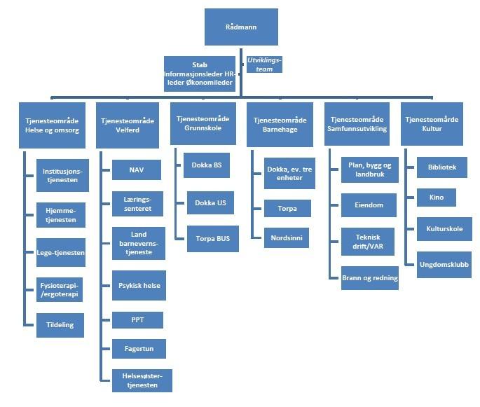Org kart 2