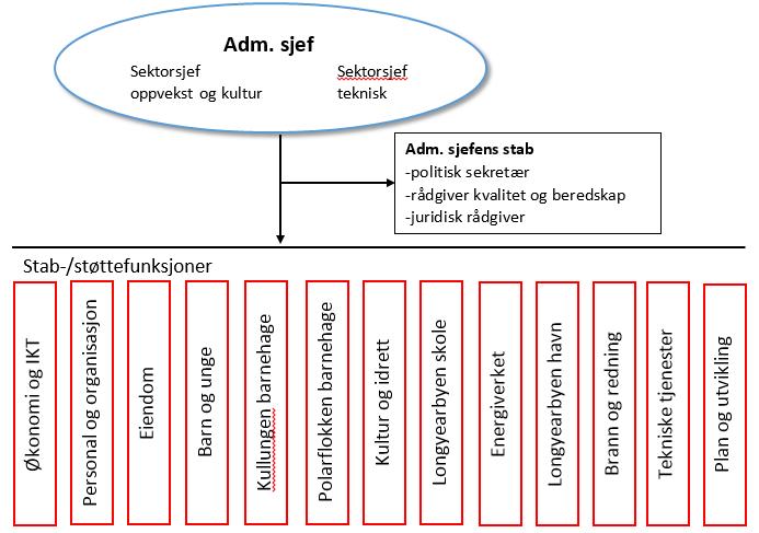 Organisasjonskart.PNG
