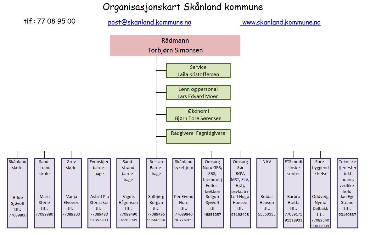 Organisasjonskart Skånland.JPG