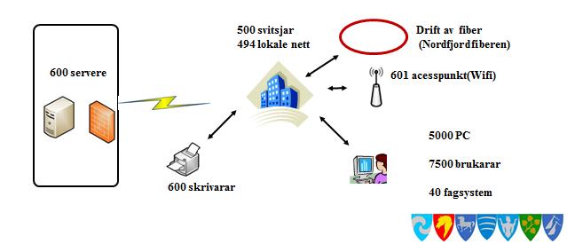 UtstyriNFN.png