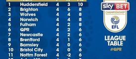 socialfeed-latest-league-table-heres-how-the-sky-bet-championship-is-shaping-up