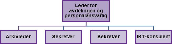 sentraladm-orgkart.png