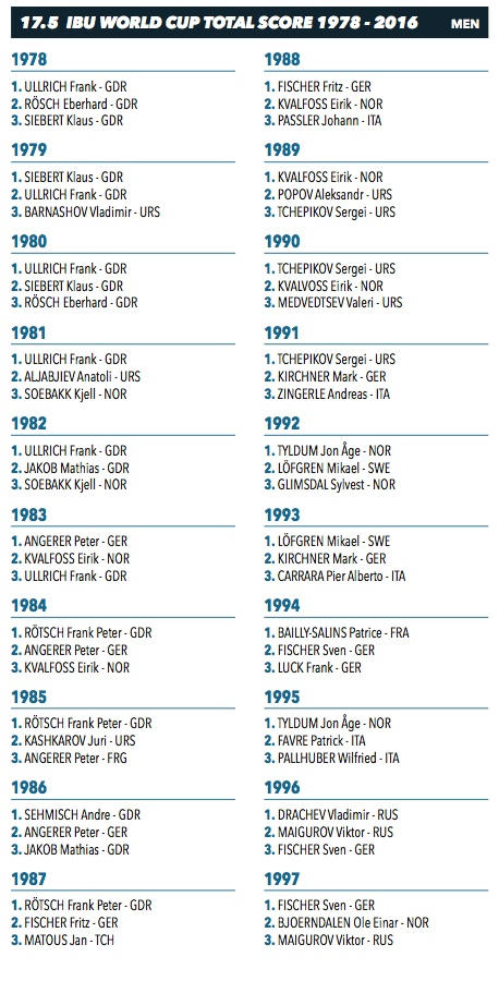 Tous les vainqueurs de la coupe du monde de biathlon ski - Vainqueurs coupe du monde ...