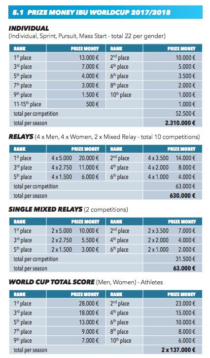 Coupe du monde de biathlon le prize money ski - Classement coupe du monde de biathlon ...