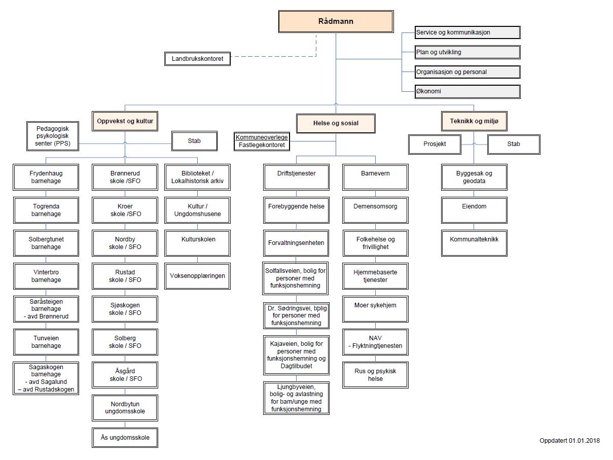 Administrativ organisering av Ås kommune -01.01.2018[1].png