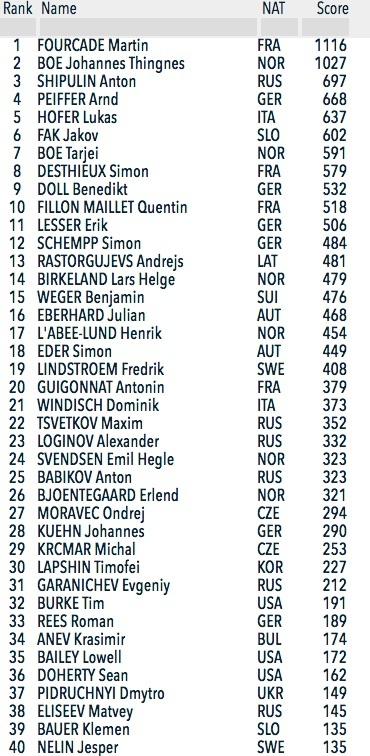 Classement coupe du monde de biathlon hommes 2018 ski - Classement coupe du monde de biathlon ...