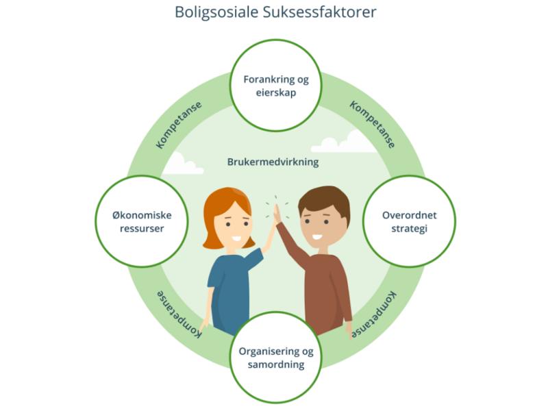 Husbanken har i perioden 2016-2020 gjennomført et flerårig samarbeid med kommunene for å nå målene innenfor strategien Bolig for velferd. Illustrasjon: Husbanken.