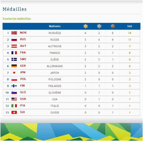 Val Di Fiemme 2014 Le Tableau Des Medailles Sports Infos Ski Biathlon
