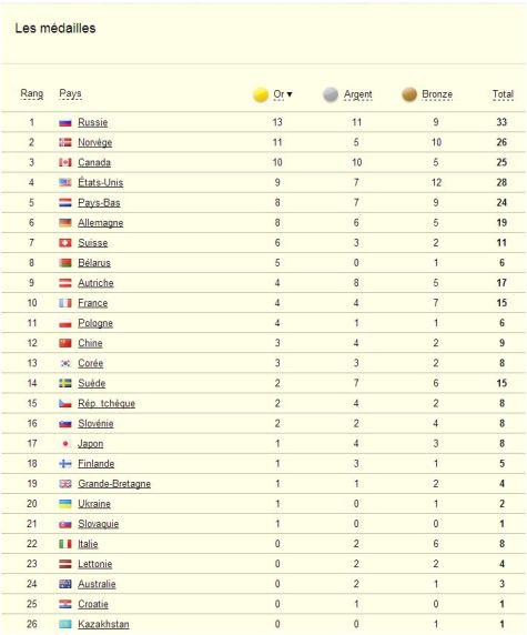 Le classement des médailles pour la Russie (ski-nordique.net)