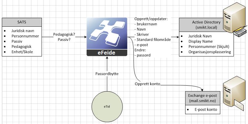 eFeide-dataflyt.PNG