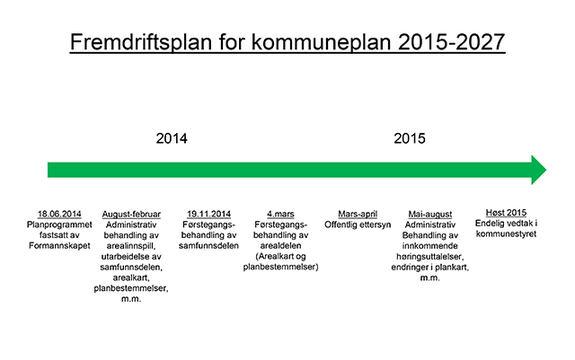 Fremdriftsplan for kommuneplan 2015-2027 bildeillustrasjon