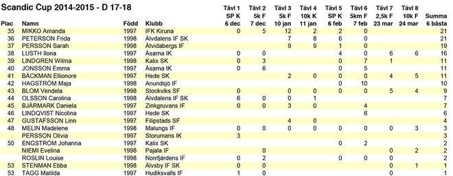 Scandic Cup slutresultat