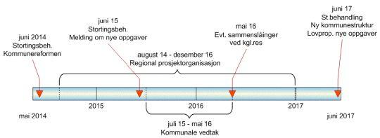 Kommunesammenslåingsprosess illustrasjon framdrift fram til 2017.jpg