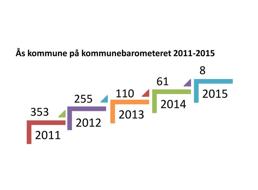 Kommunalrapport kommunebarometeret 2011-2015 Ås kommunes plassering