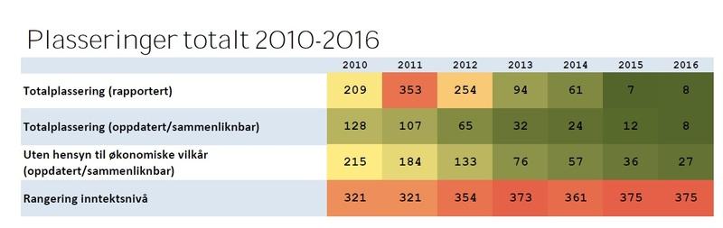 Plasseringer totalt 2010 - 2016 fra rapporten.jpg