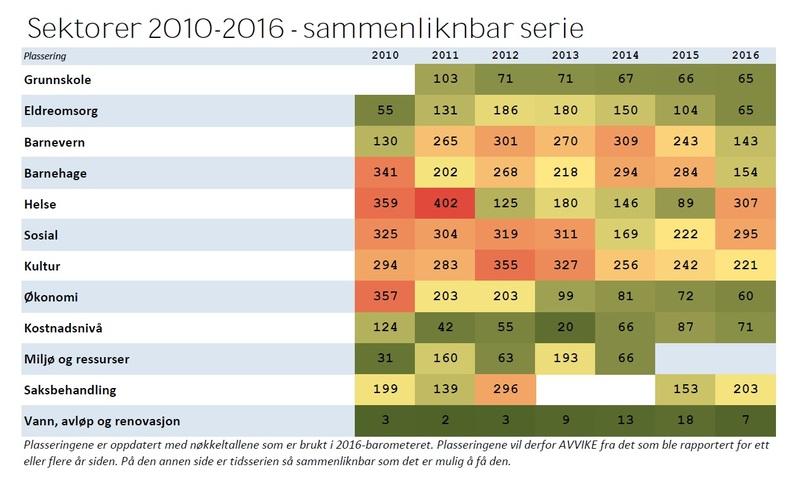Sektorer 2010-2016 sammenlignbar serie.jpg