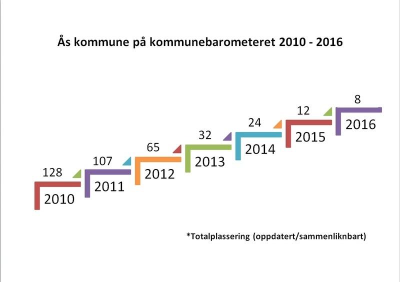 Ås kommune på kommunebarometeret 2010 til 2016 (oppdatert, sammenliknbart)