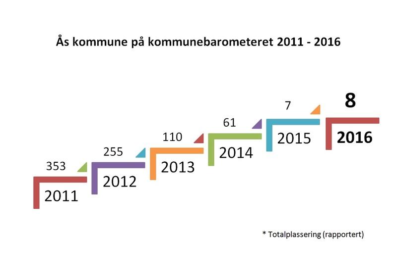 Ås kommune på kommunebarometeret 2016 (rapportert).jpg