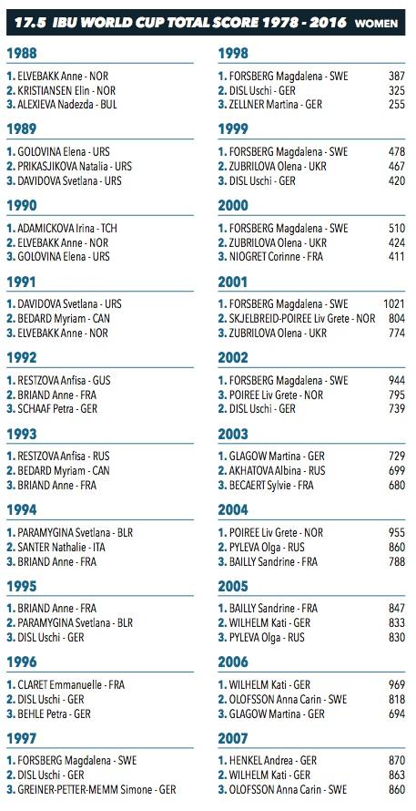 Toutes les gagnantes de la coupe du monde de biathlon - Classement coupe du monde de biathlon ...