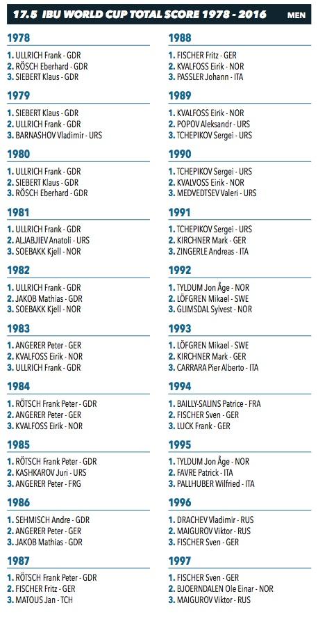 Tous les vainqueurs de la coupe du monde de biathlon ski - Vainqueur des coupe du monde ...