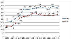Utviklinga i tildelte løyver og felte dyr frå 2004 til 2016