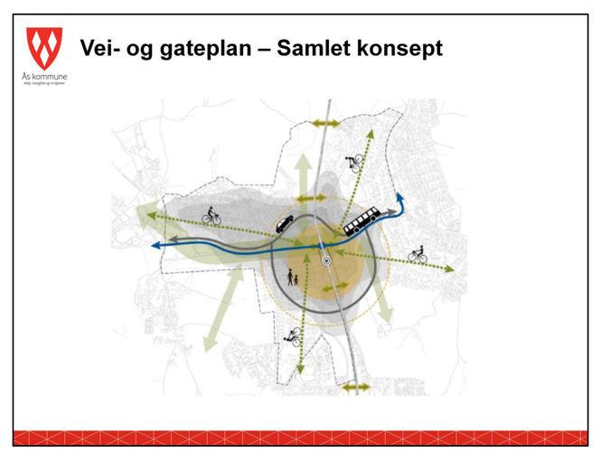 Vei og gateplan samlet konsept