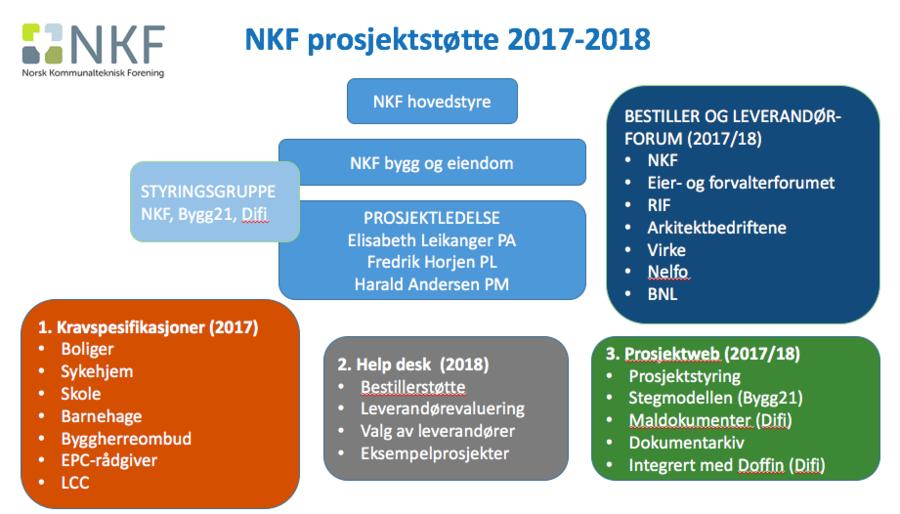 NKF prosjektstøtte ny 2017 høst