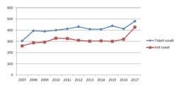 graf felling hjort 2007-2017