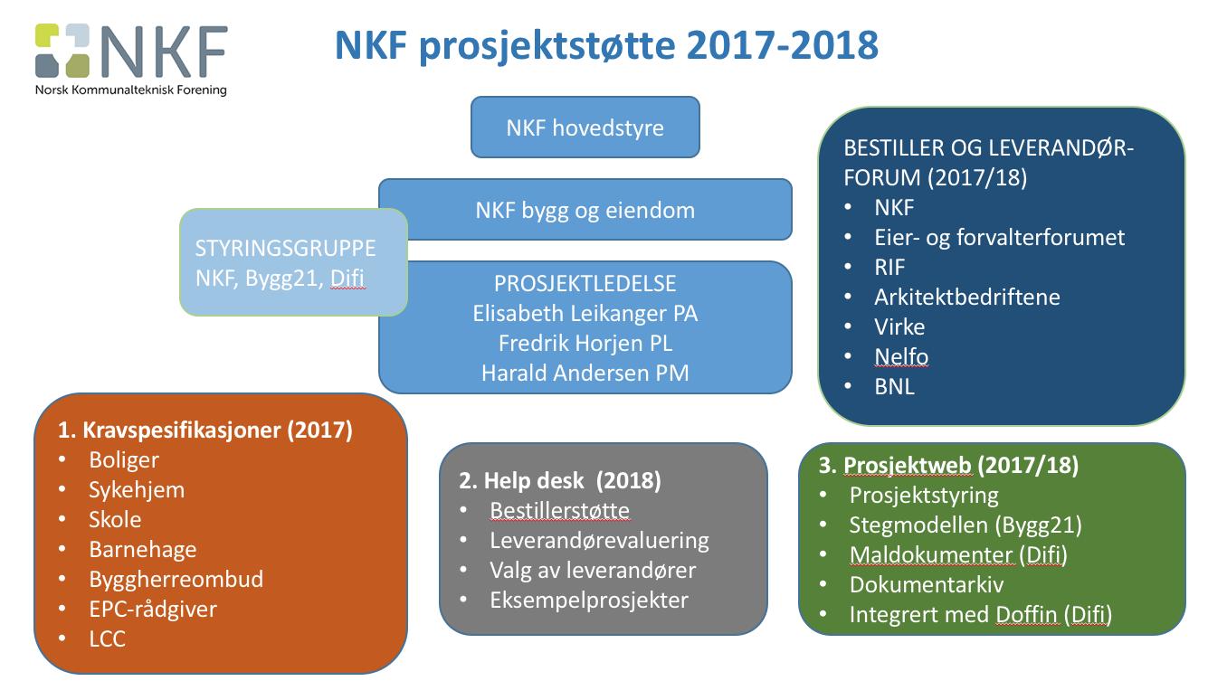 NKF prosjektstøtte orgkart.png