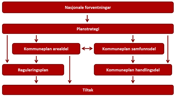 PLanstrategi_hierarki