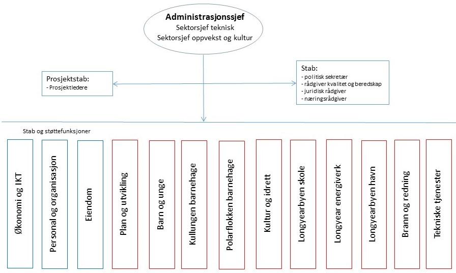 organisasjonskart, administrativ, organisering