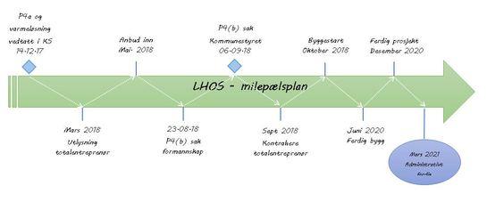 Milepælsplan LHOS