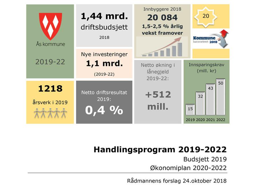HP 2019-2022- Rådmannens forslag illustrasjonsbilde