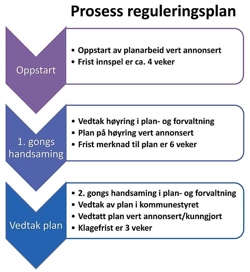 Regplanprosess-web.jpg