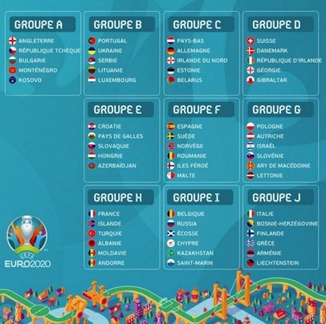 Le Calendrier Euro 2020.Football Euro 2020 Le Tirage Des Groupes Ski Nordique Net