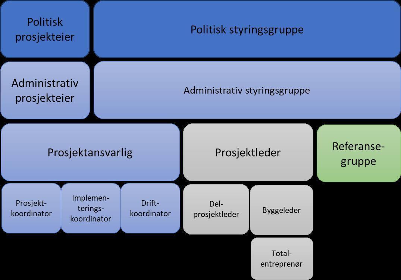 Organisasjonskart gjennomføringsfasen