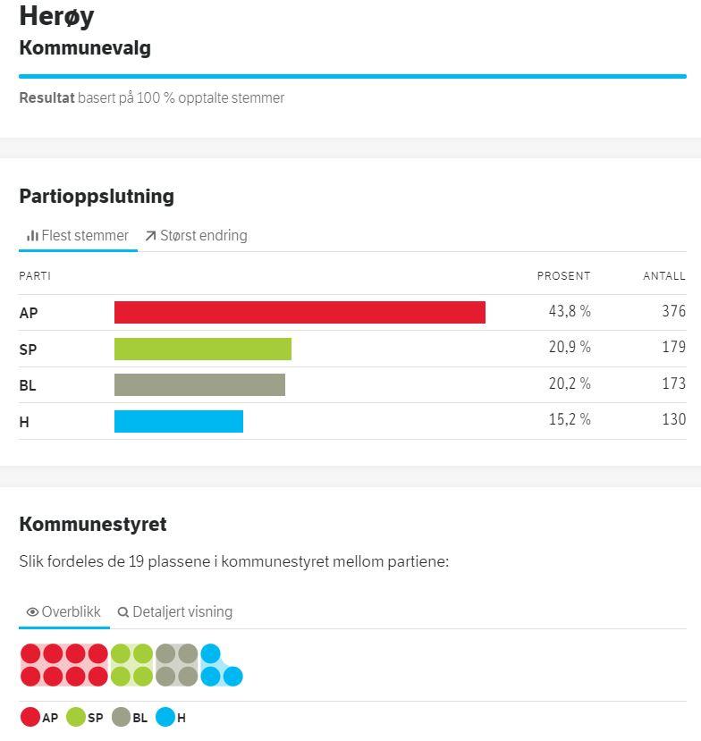 Valgresultat for Herøy2019.jpg