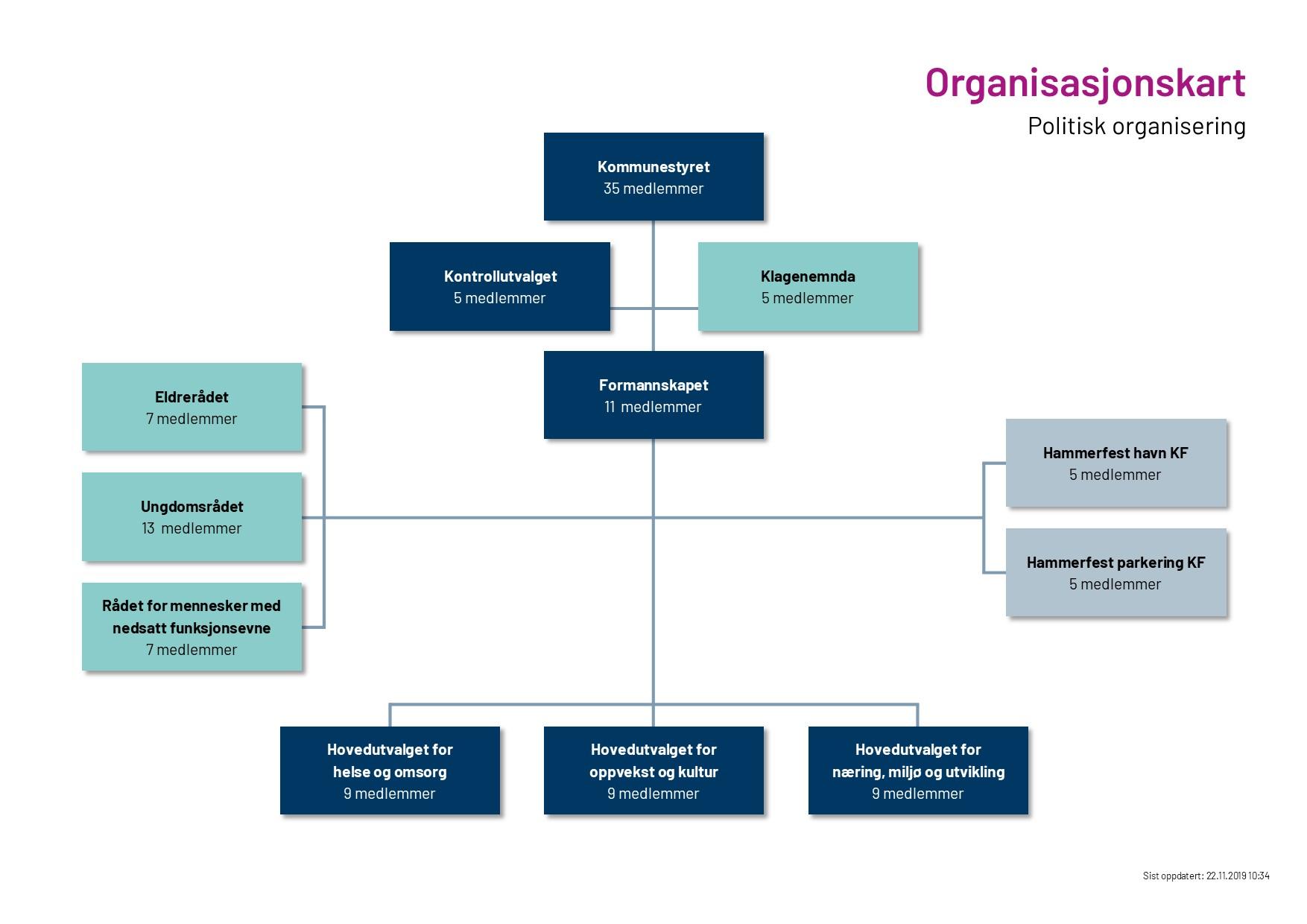 Politisk organisering.jpg