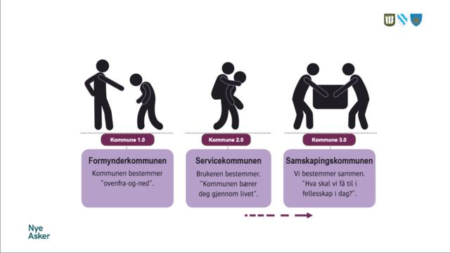 Fra Konseptpresentasjon Ny Asker innbyggertorg for Fellesnemda 16.02.18