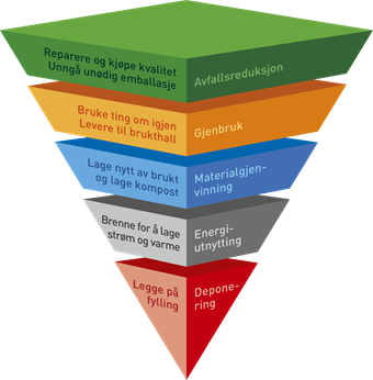 Avfallspyramiden