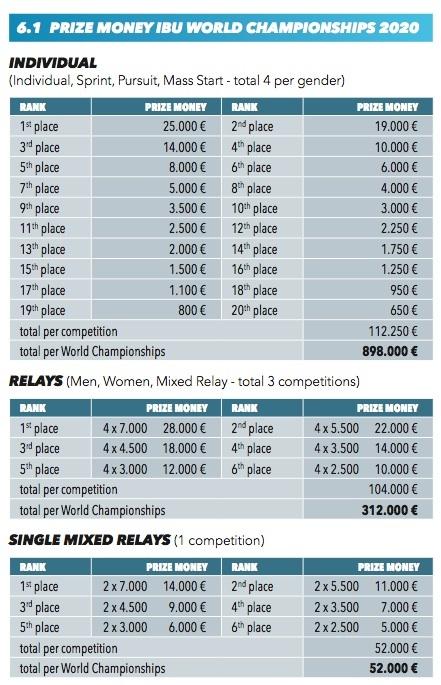 Prize Money Mondiaux Biathlon.jpg
