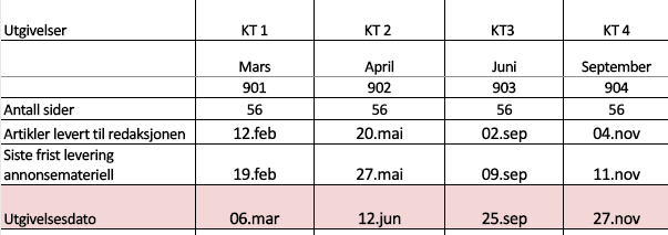 Utgivelsesplan KT 2020 4.0.png