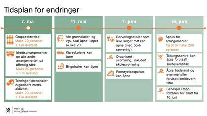 Tidsplan for tiltak-Helse- og omsorgsdepartmentet-v2-07