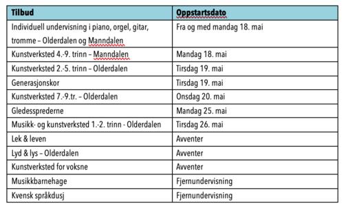 Kulturskoleåpning tabell