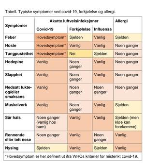 Korona symptomer versus forkjølelse_300x342.jpg