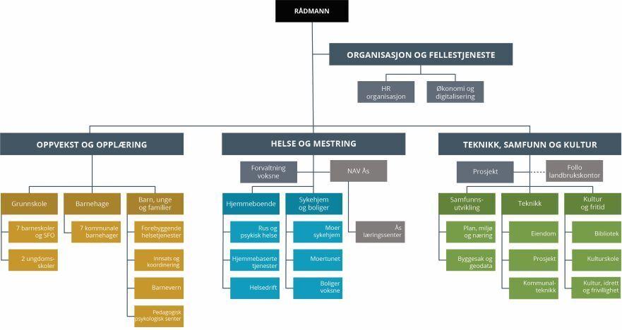 Visuell fremstilling av organiseringen i Ås kommune med kommunalområder, virksomheter og enheter.