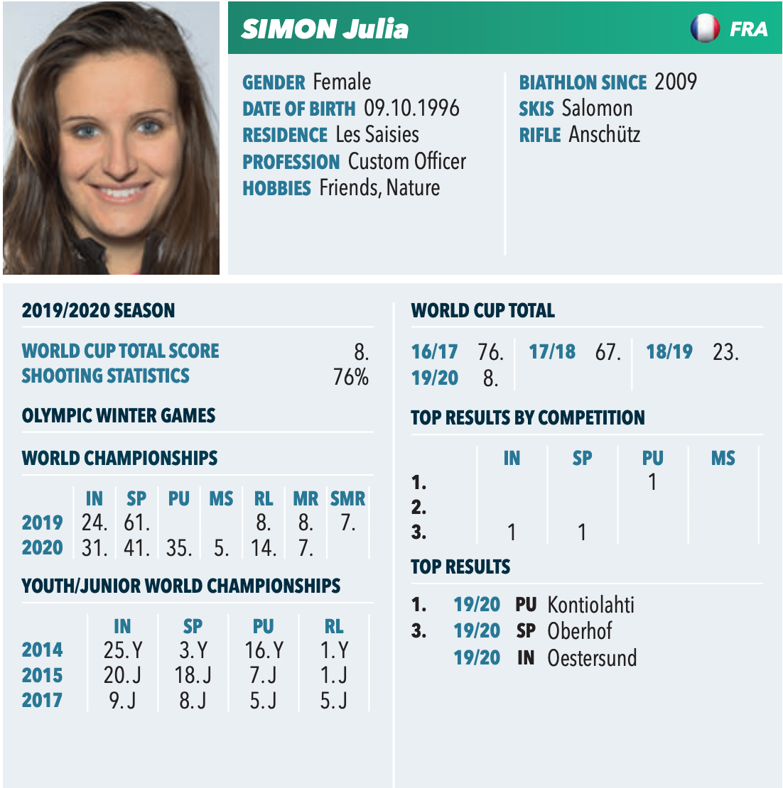 Fiche Julia Simon.png