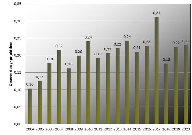 hjort- observerte dyr 2020.png